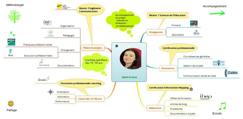 Sylvie Arnoux Map